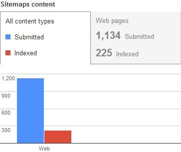 sitemap-index-status